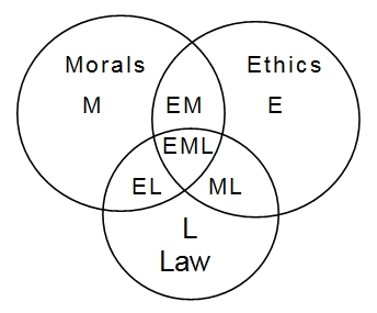 ethics morality of stealing Sure enough, students who had been primed to think of money consistently exhibited weaker ethics more interestingly,  they stepped out of morality.